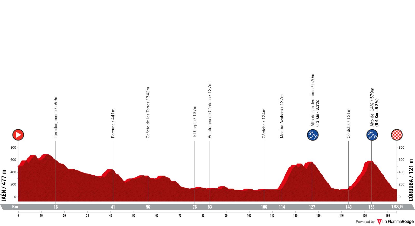 Etapa 12 - Vuelta España 2021 - Jaén Córdoba