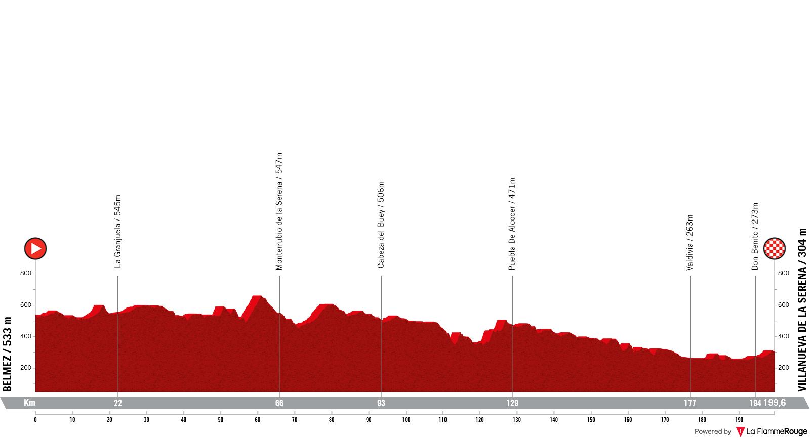 Etapa 13 - Vuelta España 2021 - Belmez Villanueva de la Serena