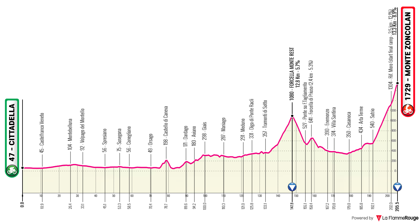 Etapa 14 - Giro de Italia 2021 - Ciclismo Epico