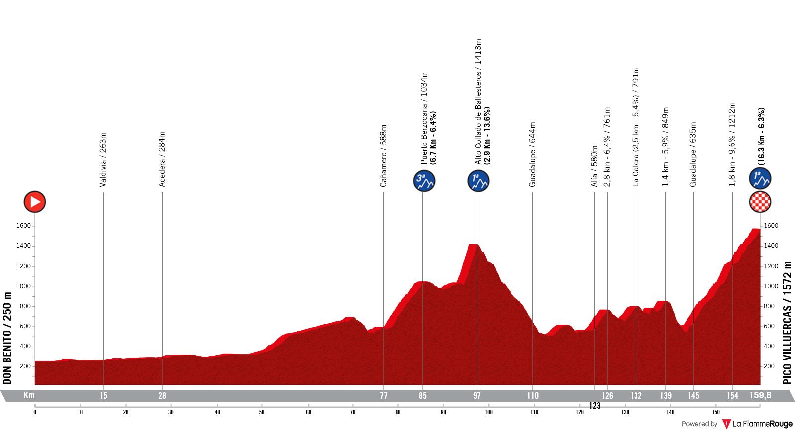 Etapa 14 - Vuelta España 2021 - Don Benito Pico Villuercas