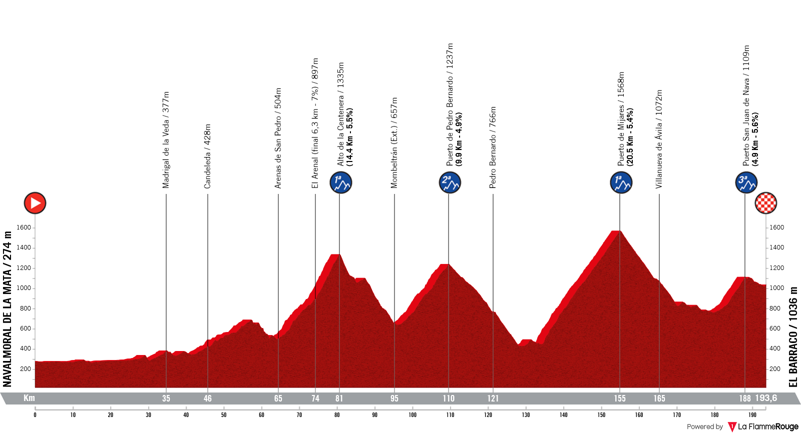 Etapa 15 - Vuelta España 2021 - Navalmoral de la Mata El Barraco
