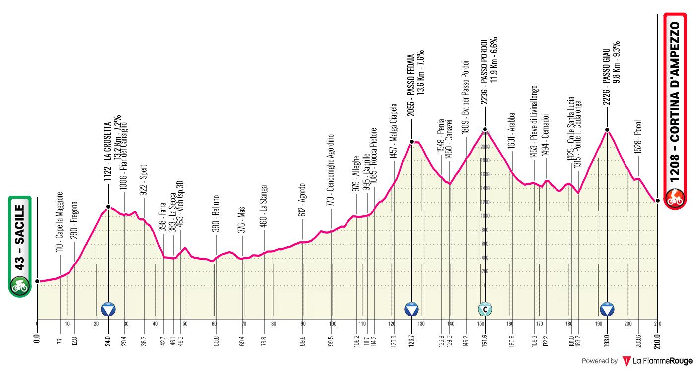Etapa 16 - Giro de Italia 2021 - Ciclismo Epico