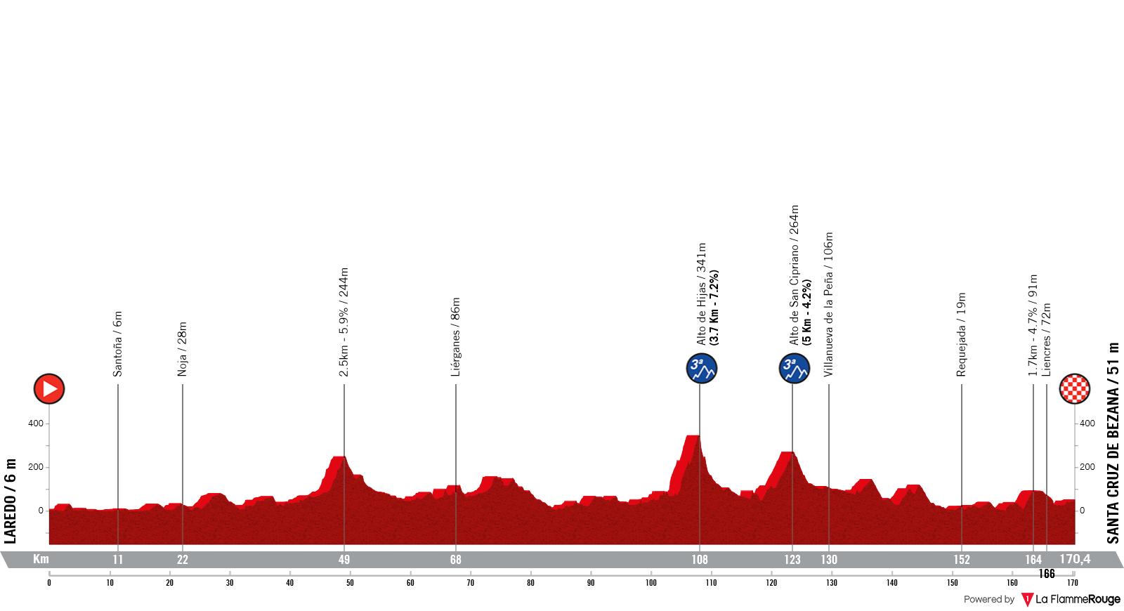 Etapa 16 - Vuelta España 2021 - Laredo Santa Cruz de Bezana