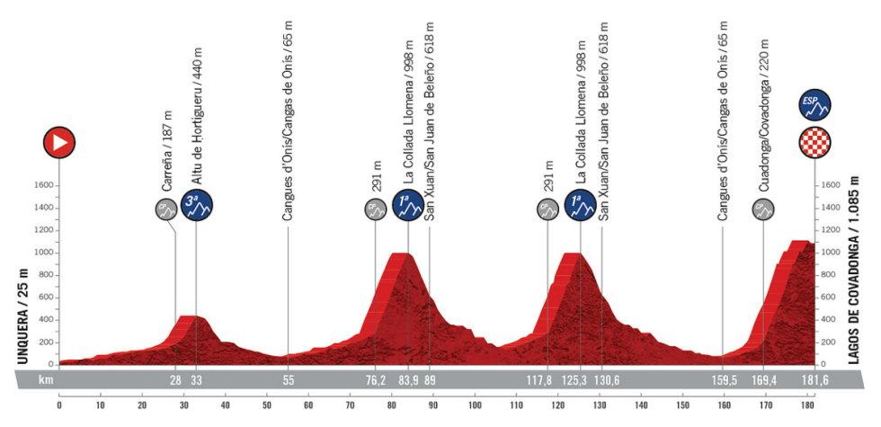 Etapa 17 - Vuelta España 2021 - Unquera Lagos de Covadonga