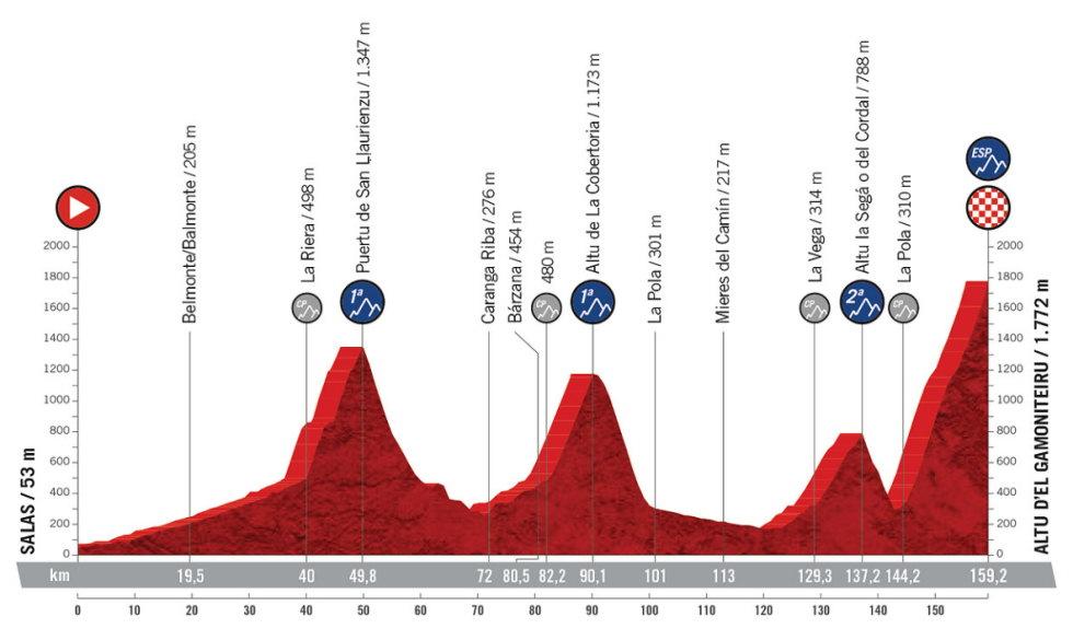 Etapa 18 - Vuelta España 2021 - Salas Altu d'El Gamoniteiru