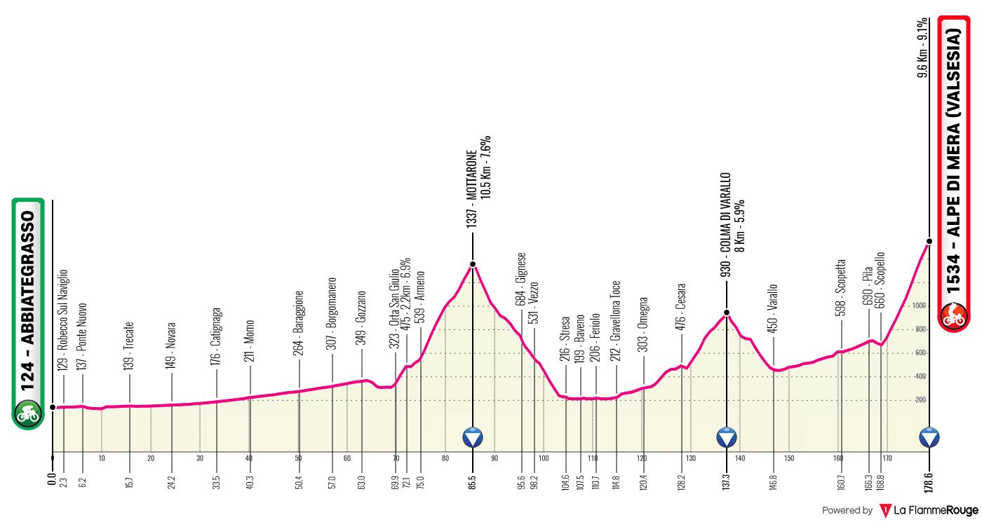 Etapa 19 - Giro de Italia 2021 - Ciclismo Epico