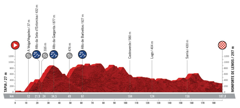 Etapa 19 - Vuelta España 2021 - Tapia Monforte de Lemos