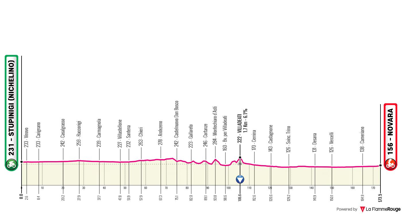 Etapa 2 - Giro de Italia 2021 - Ciclismo Epico