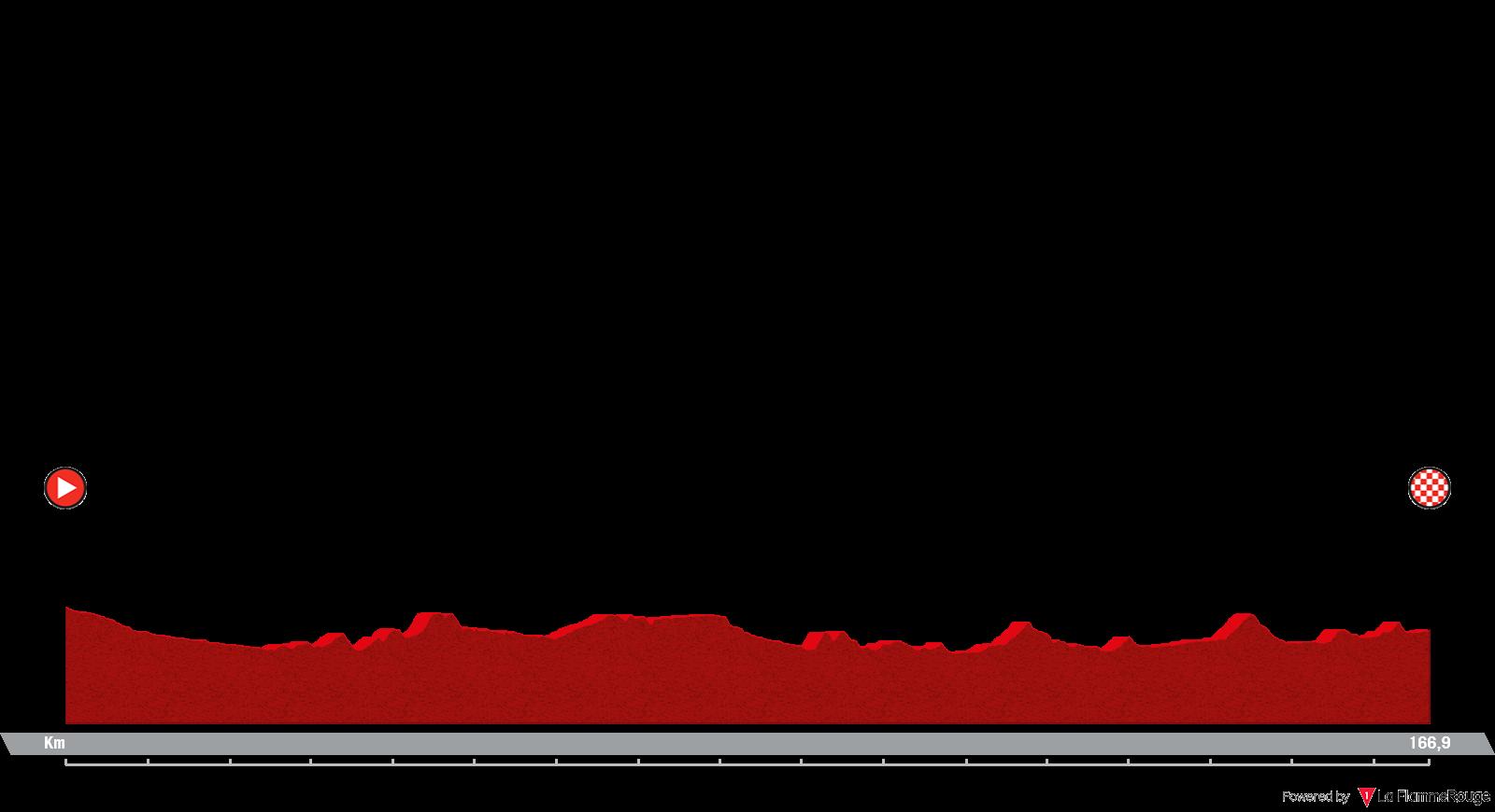 Etapa 2 - Vuelta España 2021 - Caleruega. VIII Centenario de Santo Domingo de Guzmán - Burgos. Gamonal