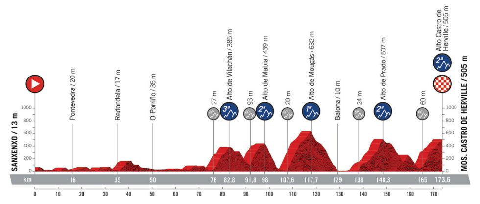 Etapa 20 - Vuelta España 2021 - Sanxenxo Mos. Castro de Herville