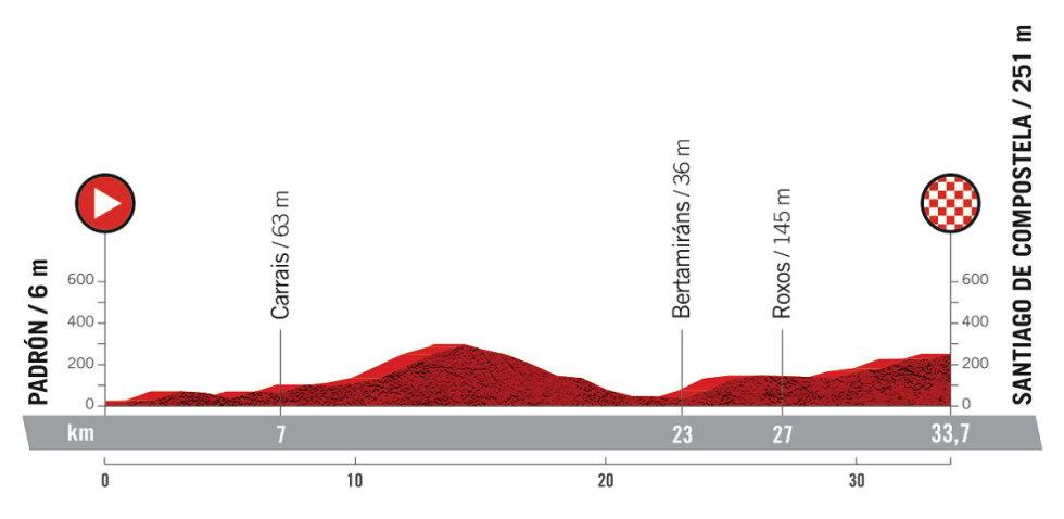 Etapa 21 - Vuelta España 2021 - Padrón Santiago de Compostela