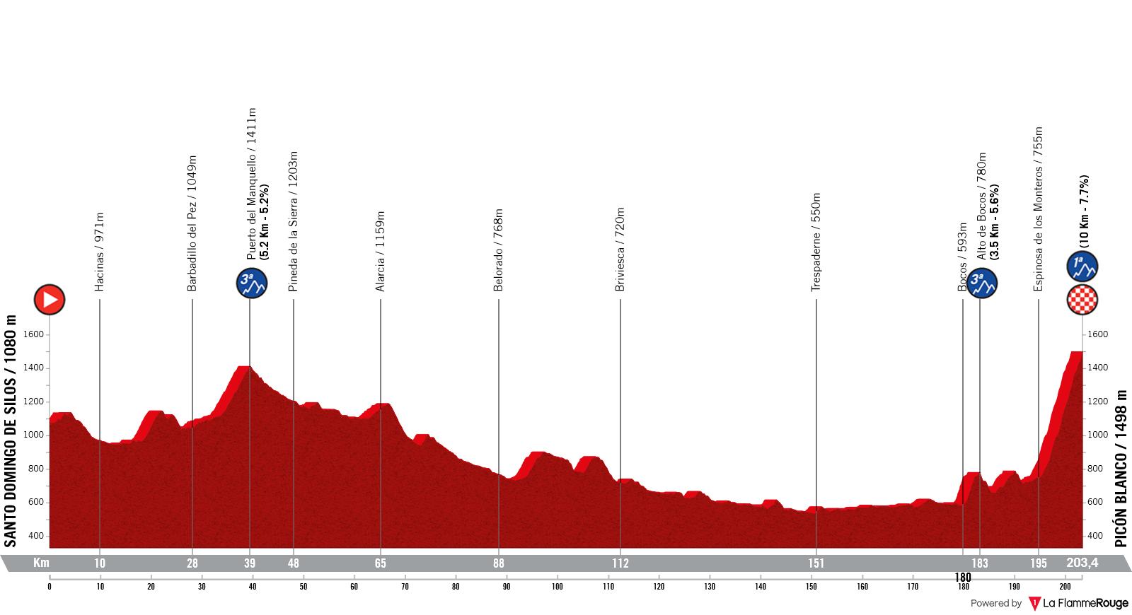 Etapa 3 - Vuelta España 2021 - Santo Domingo de Silos Espinosa de los Monteros. Picón Blanco