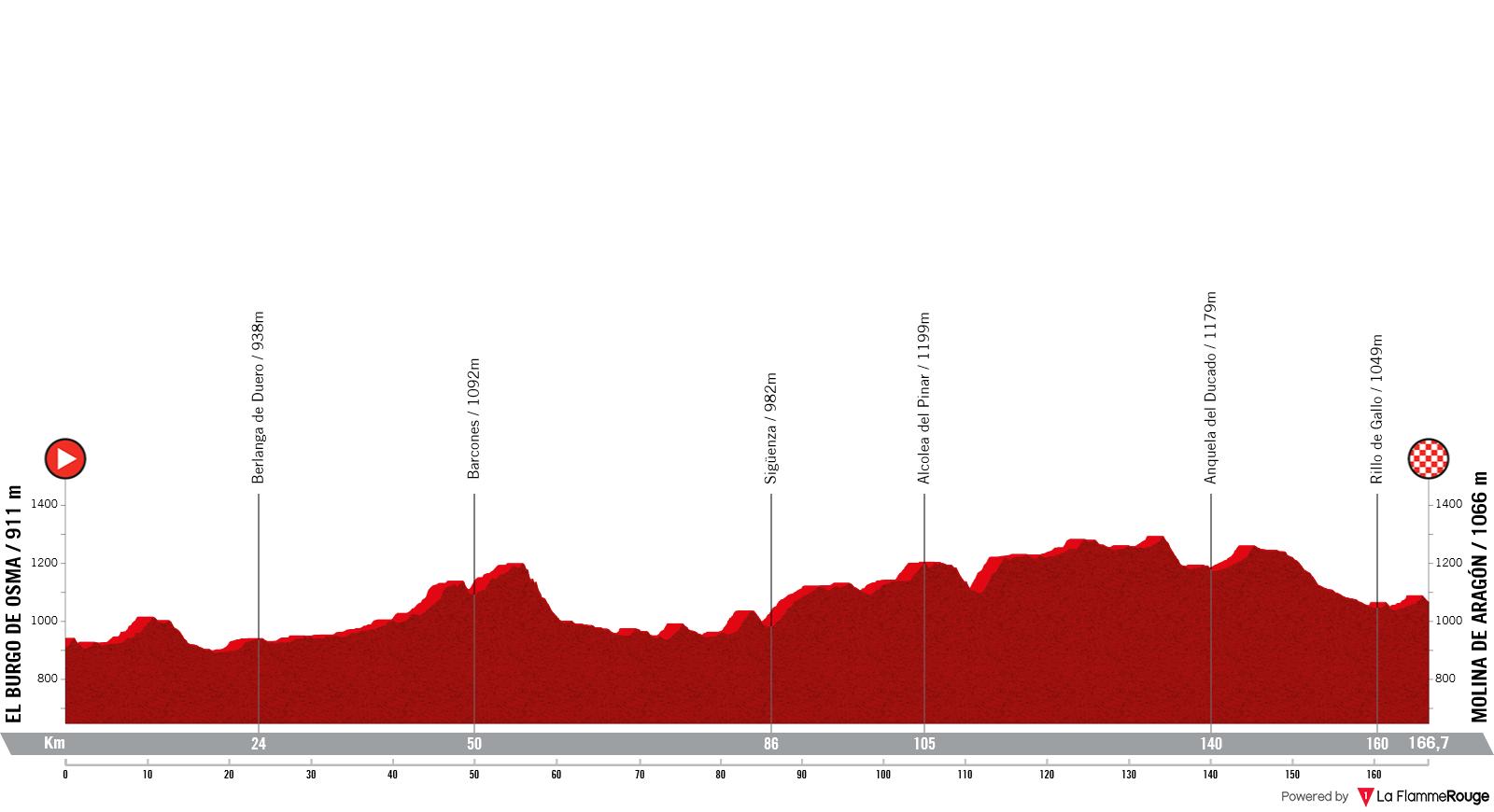 Etapa 4 - Vuelta España 2021 - El Burgo de Osma Molina de Aragón