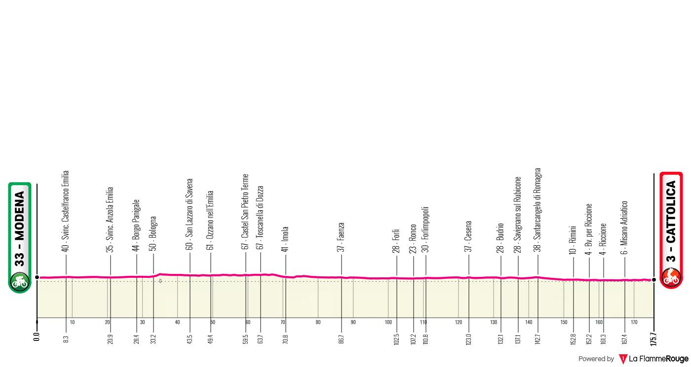 Etapa 5 - Giro de Italia 2021 - Ciclismo Epico