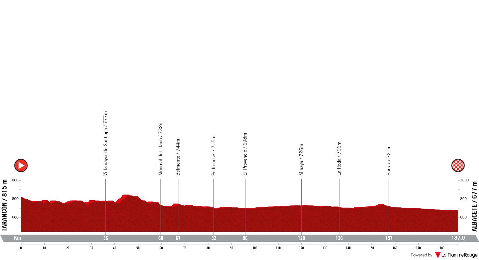 Etapa 5 - Vuelta España 2021 - Tarancón Albacete