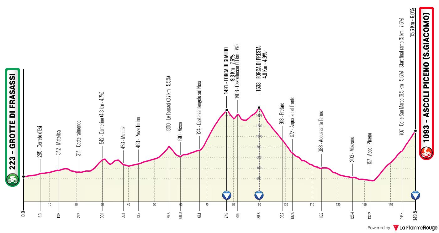 Etapa 6 - Giro de Italia 2021 - Ciclismo Epico