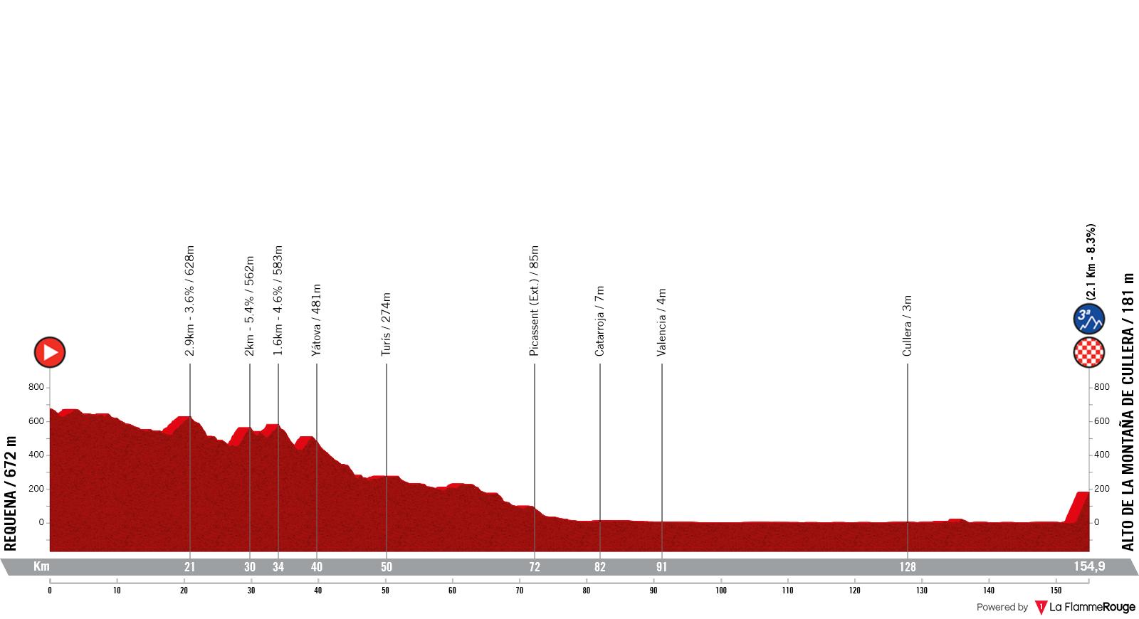 Etapa 6 - Vuelta España 2021 - Requena Alto de la Montaña de Cullera