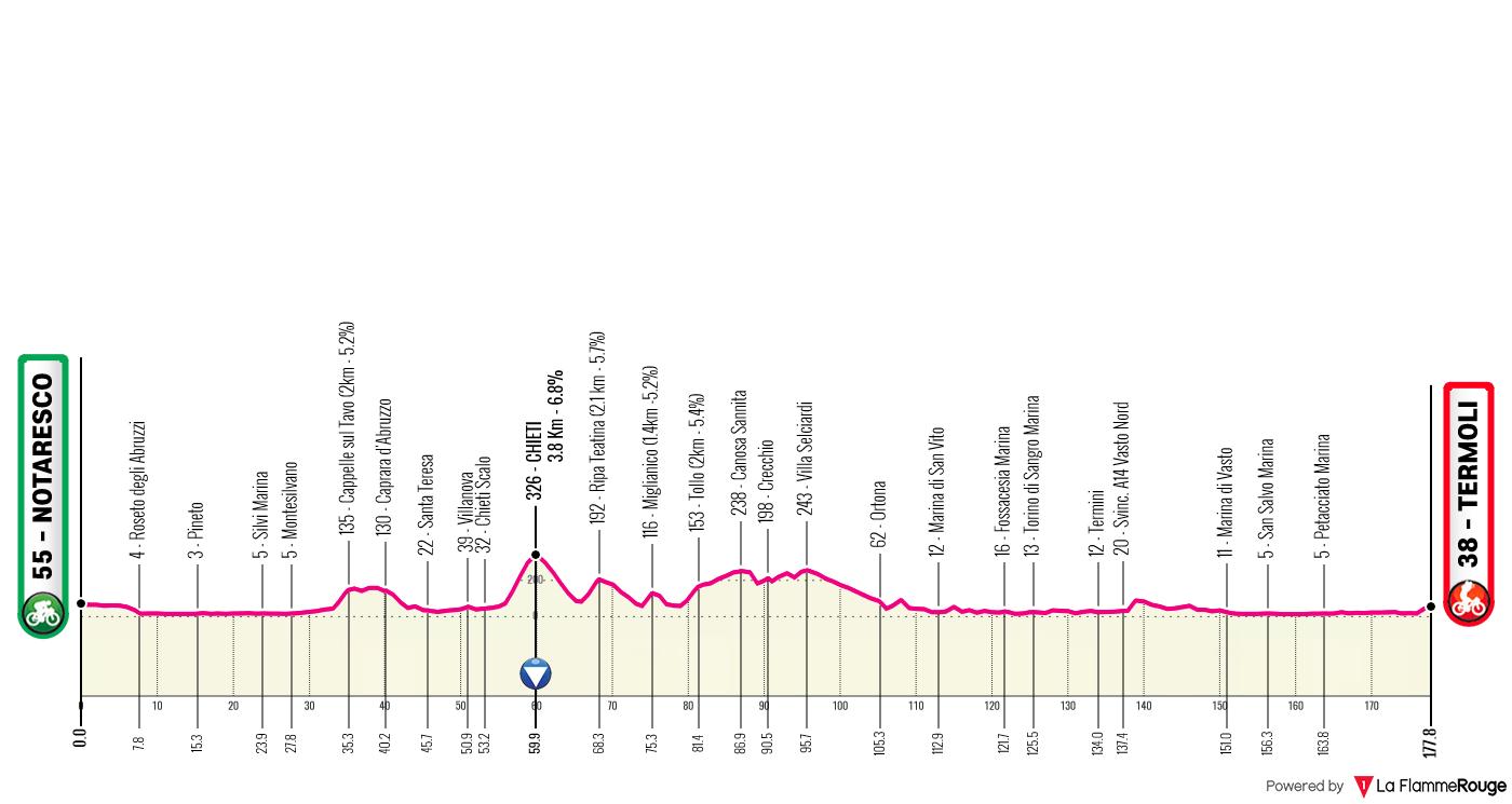 Etapa 7 - Giro de Italia 2021 - Ciclismo Epico