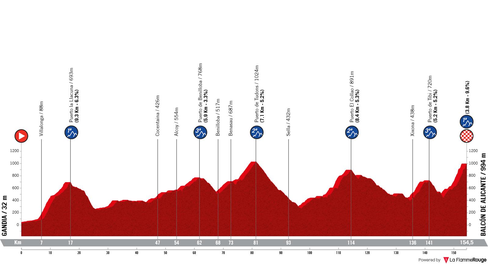 Etapa 7 - Vuelta España 2021 - Gandía Balcón de Alicante