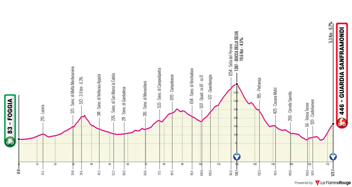 Etapa 8 - Giro de Italia 2021 - Ciclismo Epico