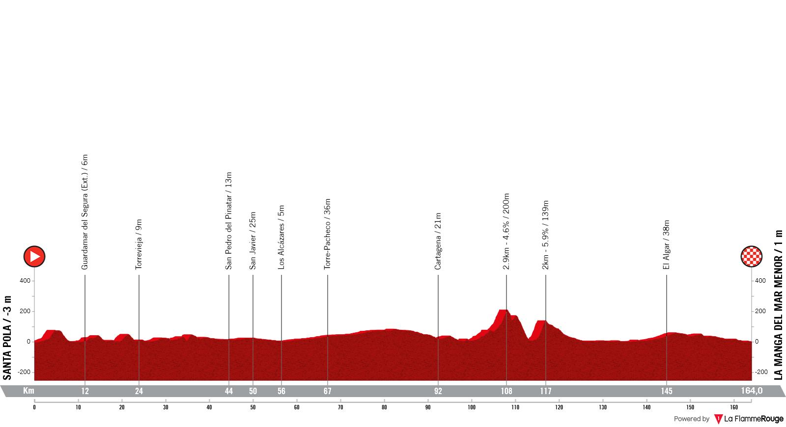Etapa 8 - Vuelta España 2021 - Santa Pola La Manga del Mar Menor