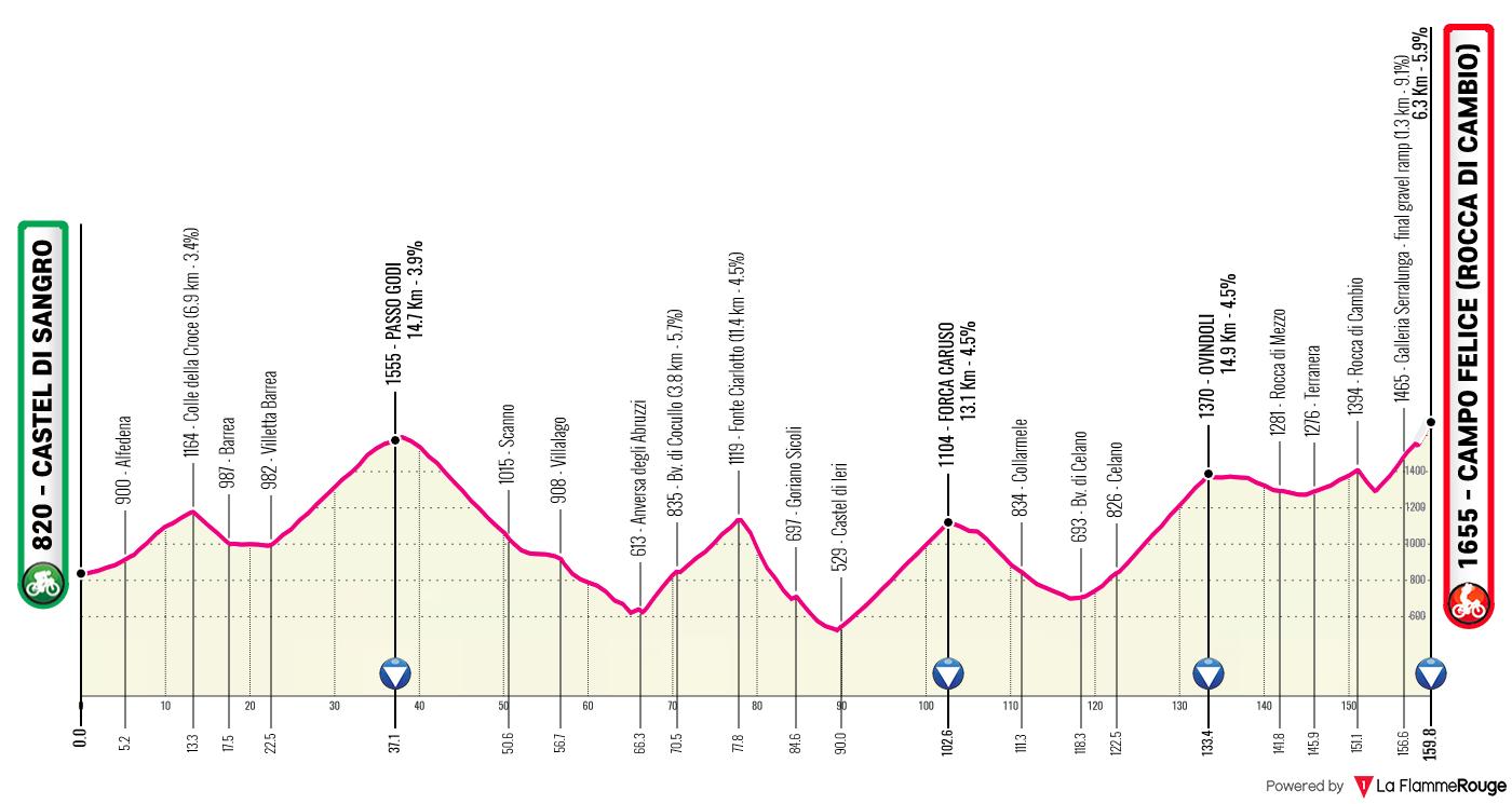 Etapa 9 - Giro de Italia 2021 - Ciclismo Epico