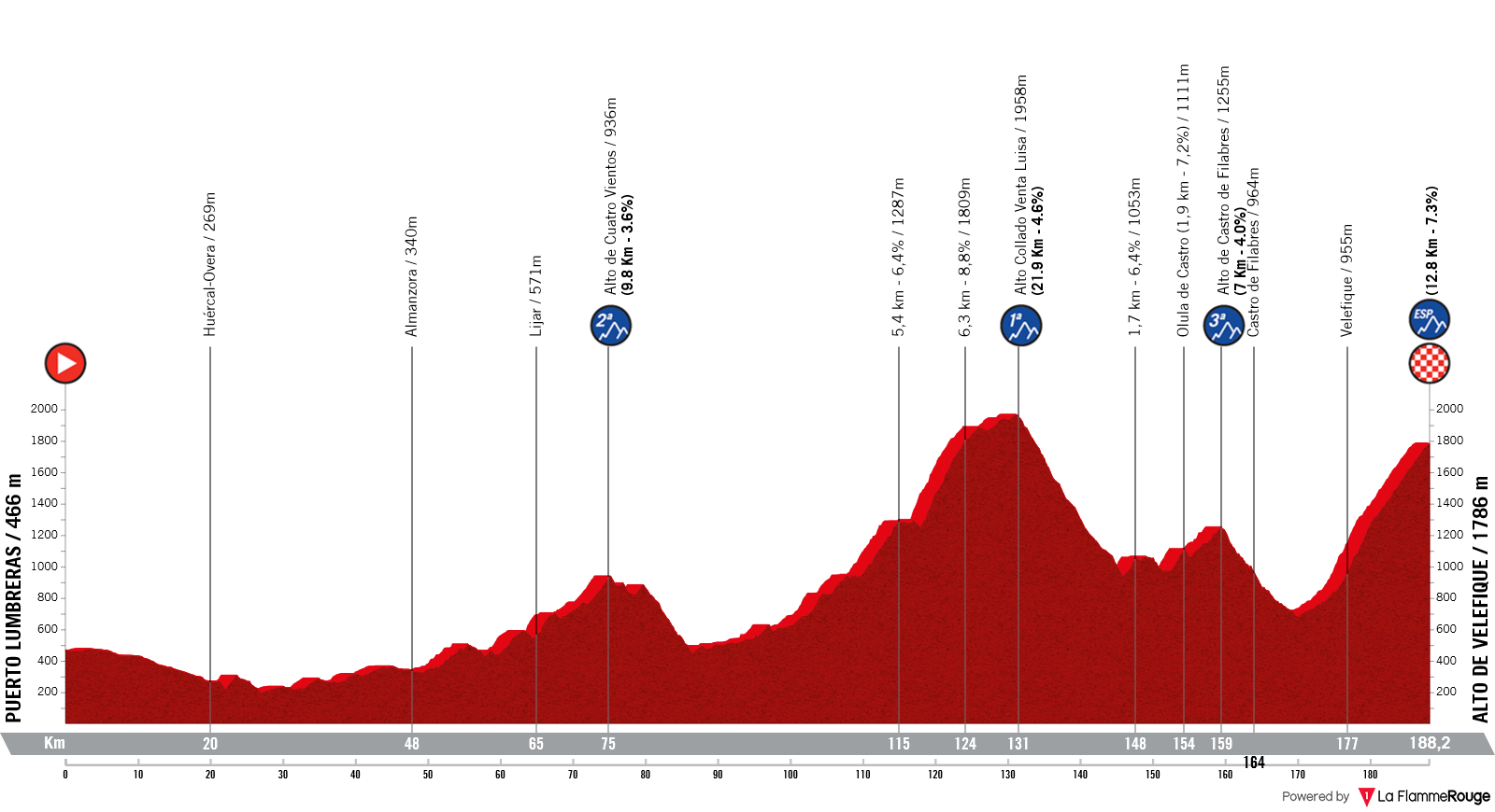 Etapa 9 - Vuelta España 2021 - Puerto-Lumbreras Alto de Velefique
