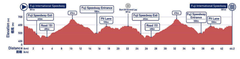 perfil ciclismo contrarreloj juegos olimpicos