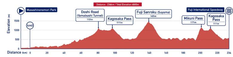 perfil ciclismo en ruta juegos olimpicos
